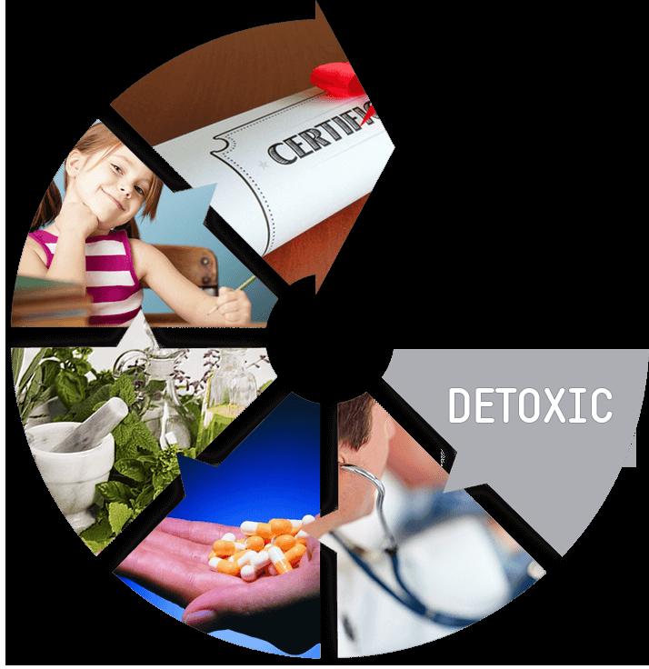 Detoxic - onde comprar - em Portugal